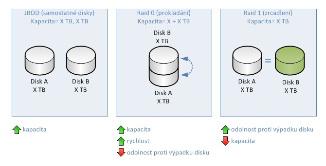 Konfigurace diskového pole