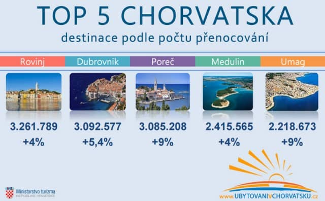top-destinace-chorvtsko