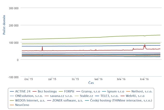 webhosting v čr porovnání, graf